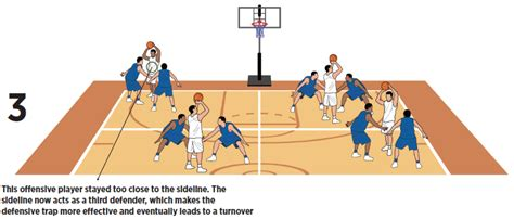 2 on 1 escape basketball dribble drill basketball coach weekly basketball coach weekly