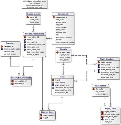 design pattern database data model for bmews design pattern 1