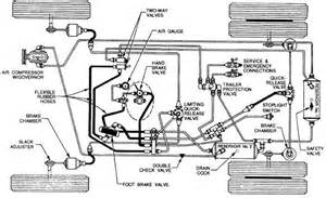Air Brake System On A Automobiles Air Brake System