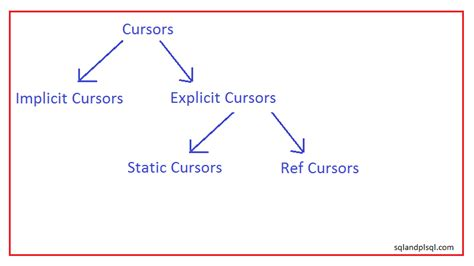 oracle tutorial cursor oracle cursor basics sqlandplsql com