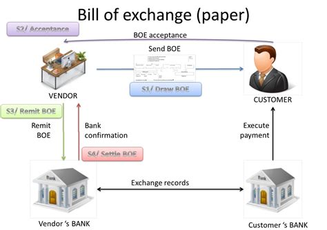 Letter Of Credit Backed Bill Discounting Bills Of Exchange Transaction With Acceptance My Financial Dynamics Ax