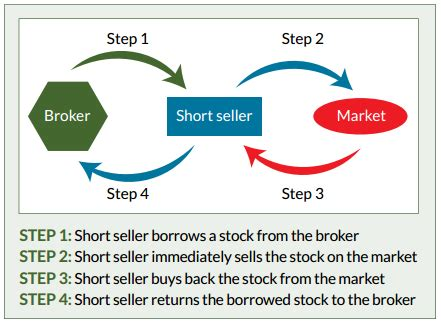 Make Money Selling Short Stories Online - five tips for short selling success by money morning staff reports economy