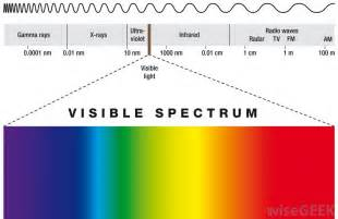 what is the definition of light what is continuous spectrum with pictures