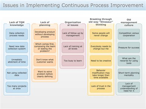 process improvement plan template image continuous process improvement exles