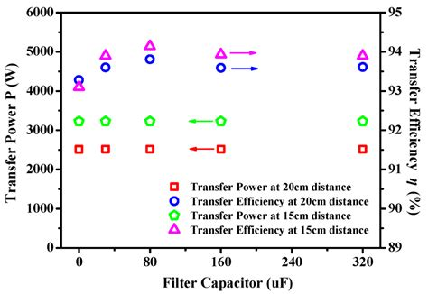 capacitor filter analysis capacitor filter figure 28 images figure 13 from inductorless elliptic filters with reduced