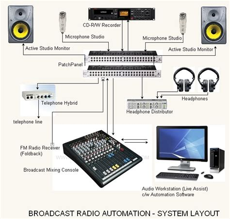 design and application of radio broadcasting system acoustic audio consultant engineers ace procedures