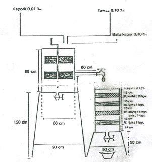 Rumah Pedesaan Sederhana Skala 64 sistem penyaringan air sederhana dan sistem modern