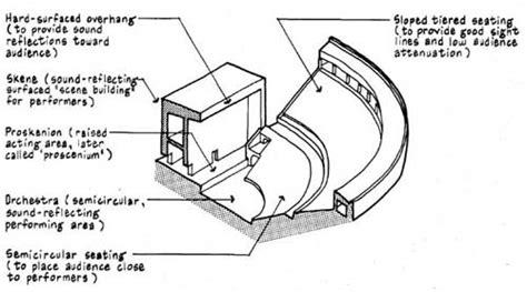 room acoustics design criteria determined according room acoustics