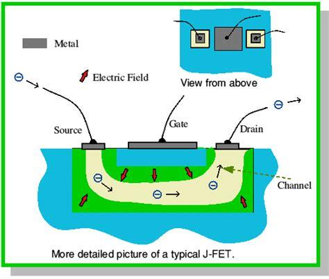 fet transistor working animation junction field effect transistor