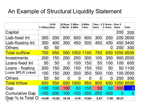 liquidity report template asset liability management in banks