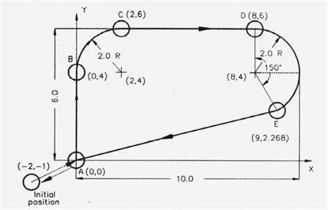 Drawing G Code by Cnc G02 Circular Interpolation Clockwise Cnc Milling