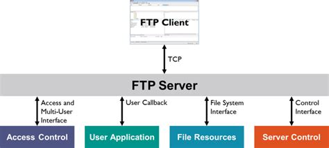 block diagram of client server architecture ftp server