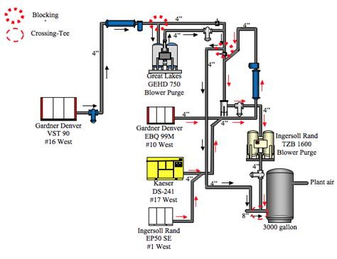 processing plant eliminates 1000 scfm of compressed air flow compressed air best practices
