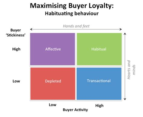 loyalty card business model customer loyalty programs much not enough
