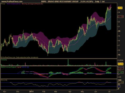 bravo brio investor relations stock picks and trade ideas for friday july 8 ac