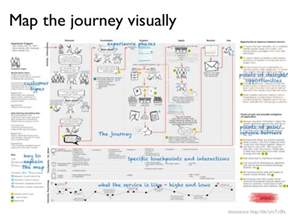 customer experience journey map template mapping the customer experience innovate using customer