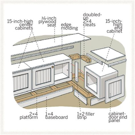 Woodwork Diy Window Seats PDF Plans
