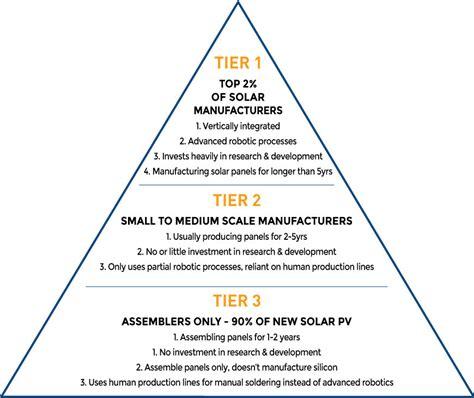 tier 1 manufactuter solar panels solar pv panels precept renewable energy services australia