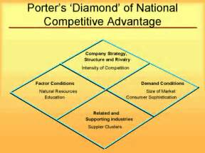 Competitiveness In Business Essay by Competitiveness In Business Essay Sanjran Web Fc2