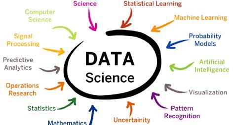 Linkedin Data Science Mba by Data Science By Sap Hana Sap Predictive Analytics Linkedin