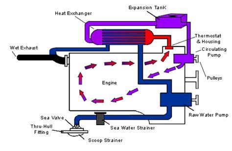 narrow boat locking fuel cap система охлаждения с килевым радиатором