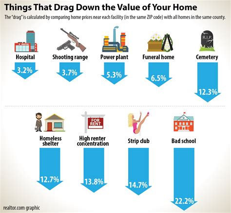 home features neighborhood features that drag down your home value