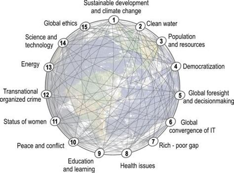 major environmental challenges what is the difference between global challenges and