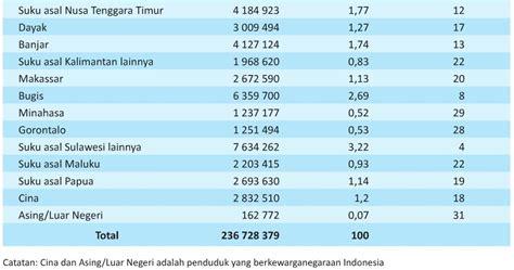 Negara Dan Etnis Tionghoa berapa jumlah populasi etnis tionghoa di indonesia tionghoa tradisi dan budaya tionghoa