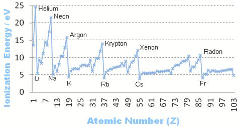 pattern on how ionization energy varies with atomic radius the periodic table