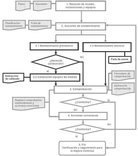 flujograma de mantenimiento de vehiculos plan de mantenimiento de locales instalaciones y equipos