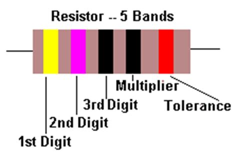 resistor tolerance band electronics types does violet still give willingly page 1 ar15
