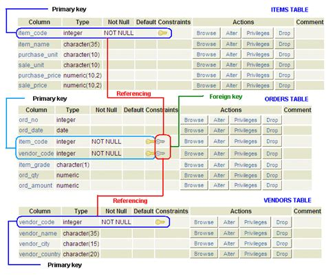 Create Table With Foreign Key by Postgresql Foreign Key Constraint W3resource