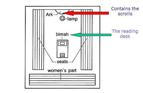 Synagogue Diagram For