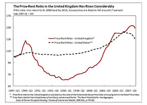 average rent in united states average rent in united states housing economics help