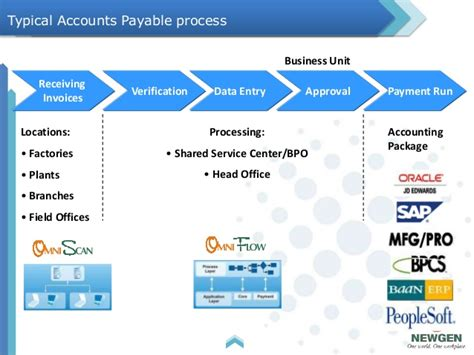 newgen accounts payable solution with sap