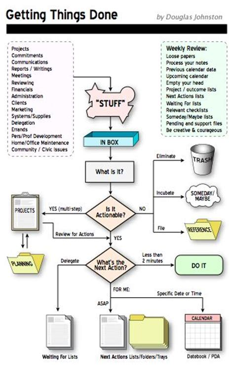Paper Flow Chart - getting things done charts and flowchart on