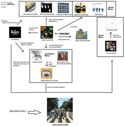 beatles flowchart experimental flow chart gallery free any chart exles