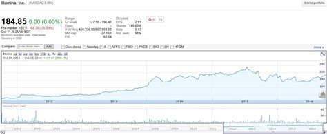 Customer Letter Illumina Research Paper Stock Prices