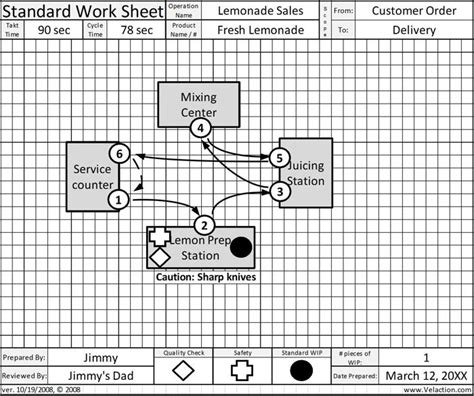 standardized work the power of consistency free worksheets 187 time observation worksheets free math