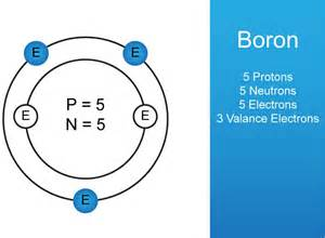 Protons Neutrons And Electrons Of Boron How Solar Cells Work