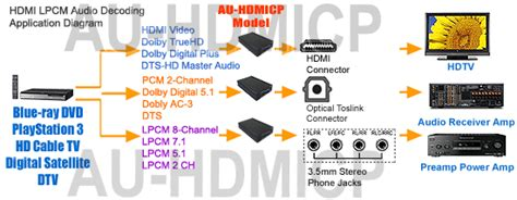 format audio hdmi bitstream hdmi dolby dts pcm 5 1 7 1 to optical digital audio