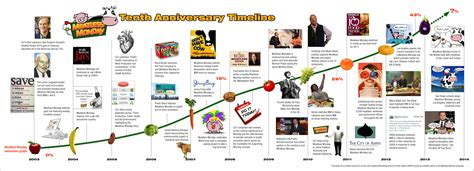 state of the a photographic history of the integrated circuit shaping the 2015 dietary guidelines a timeline civil eats
