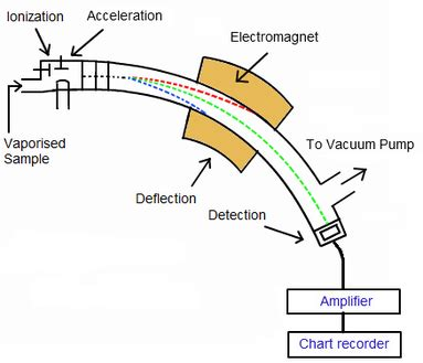 how a spectrophotometer works diagram mass spectrometry robynsrevision