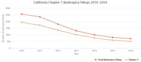 Los Angeles Bankruptcy Court Search Los Angeles Chapter 7 Bankruptcy Attorney Weintraub Selth Nguyen