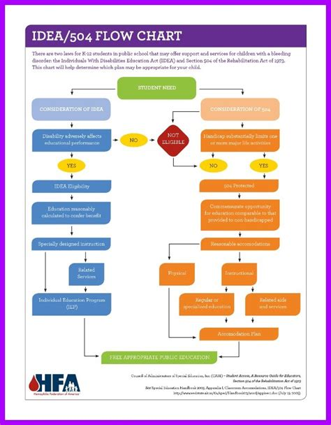 iep flowchart 1 iep and 504 toolbox