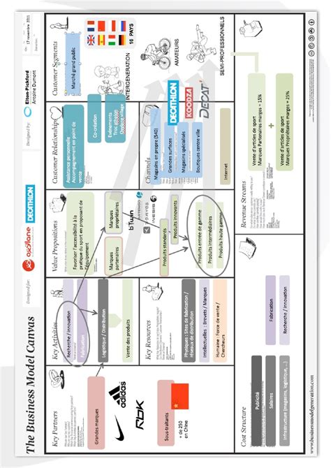 Business Model Decathlon etude business model decathlon oxylane