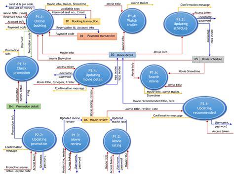 data flow diagram for website data flow diagram oxynoia se