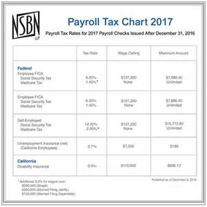 tax chart nsbn tax financial resources email alert