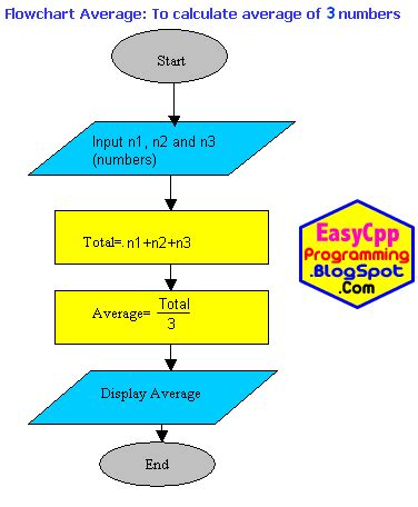 Program Average Algorithm And Flowchart Computer Programming In C Plus Plus C Programming Strobe Flow Diagram Template