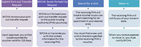section 8 portability moving nycha